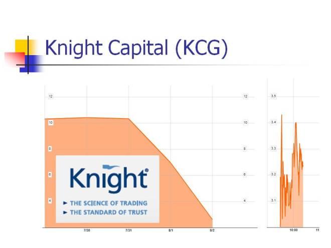 Knight Capital 2012
