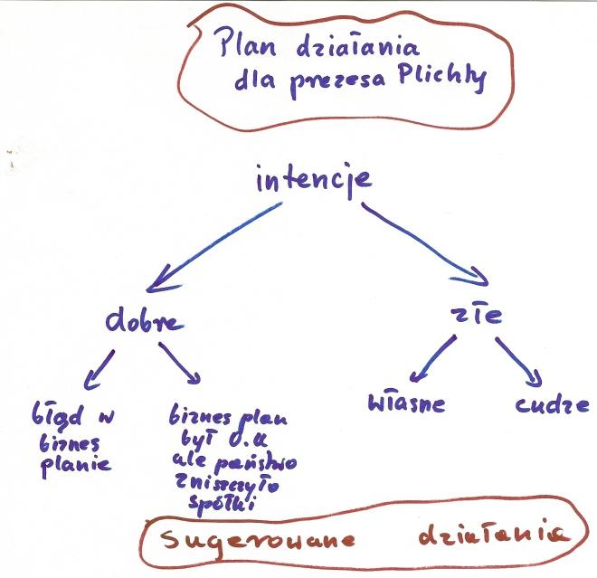 flowchart Plichta - działanie w zależności od intencji