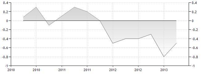 Dynamika PKB Hiszpanii 1q2013