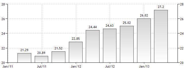 Hiszpania 1q2013 wskaźnik bezrobocia