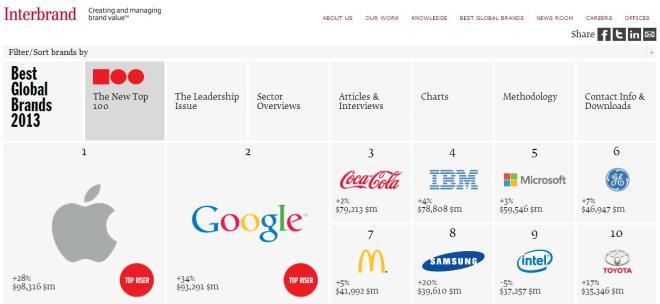 Najcenniejsze marki świata 2013