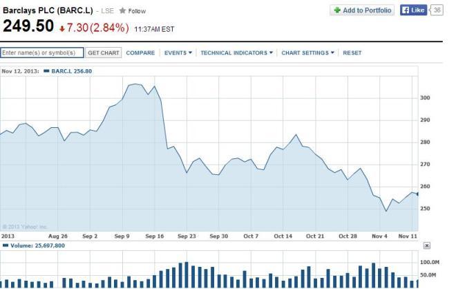 Barclays 13-go cena akcji