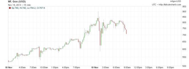 bitcoin cena 19-11-2013 roku
