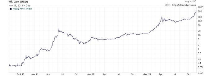 Bitcoin cena 3 lata