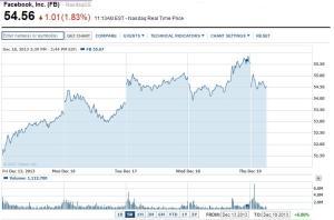 FB cena akcji wykres 5-dniowy