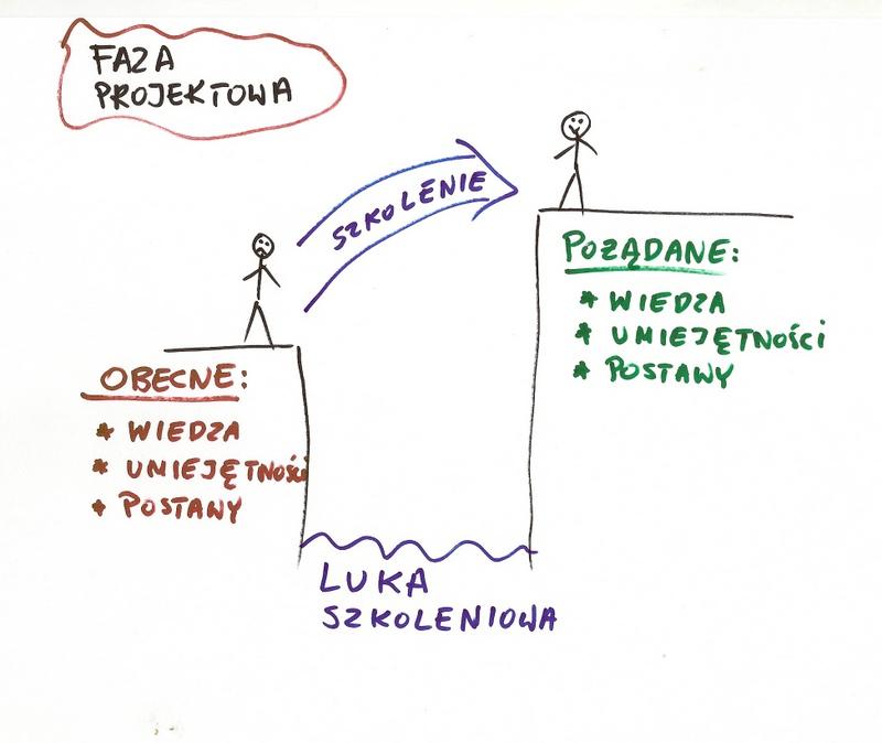Projektowanie szkolenia - luka szkoleniowa - obecne i spodziewane elementy wiedzy, umiejętności i postawy