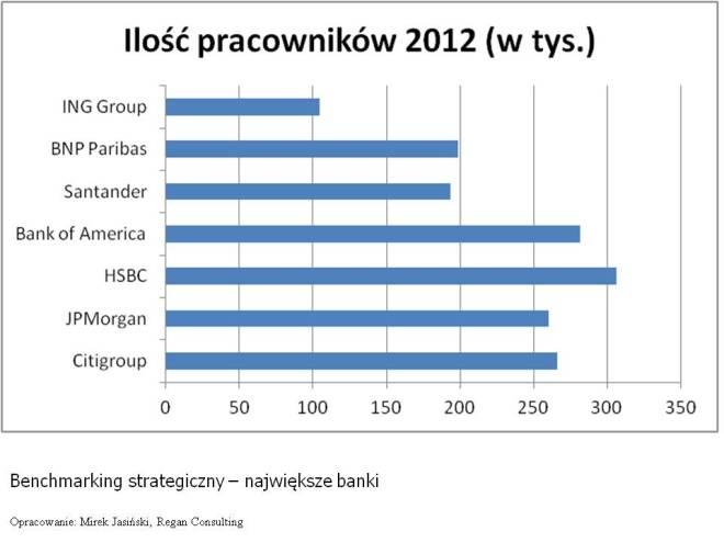 Benchmarking strategiczny banków ilość pracowników