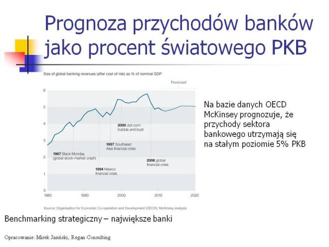 Benchmarking strategiczny banków prognoza McKinsey
