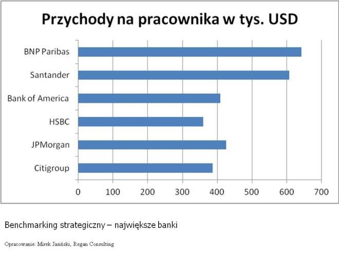Benchmarking strateiczny banków przychody na pracownika