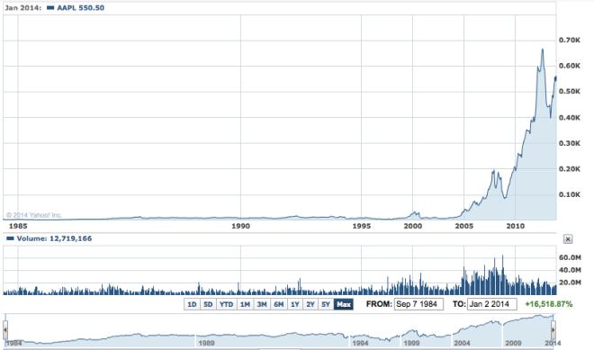 AAPL cena akcji od początku