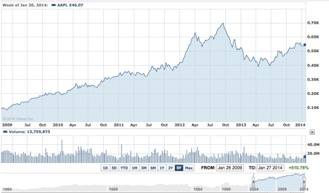 AAPL cena akcji 10 lat