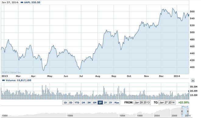AAPL Cena akcji ostatni rok