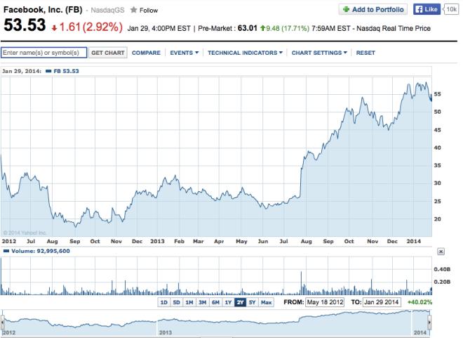 FB cena akcji 30 stycznia 2014