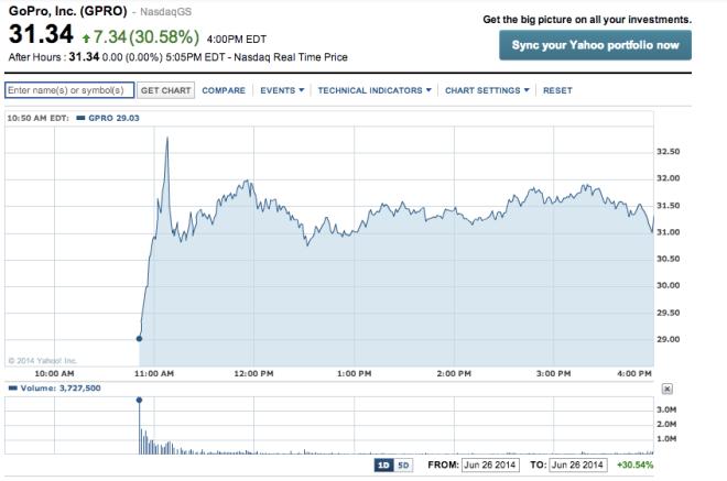 GoPro IPO pierwszy dzień na giełdzie