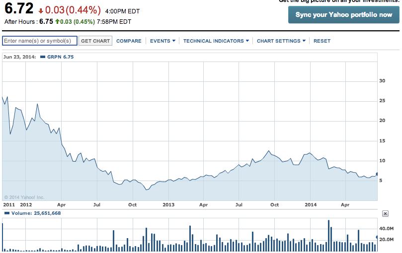Groupon 3 lata od IPO