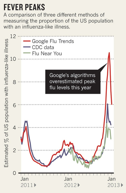 Flu google trends