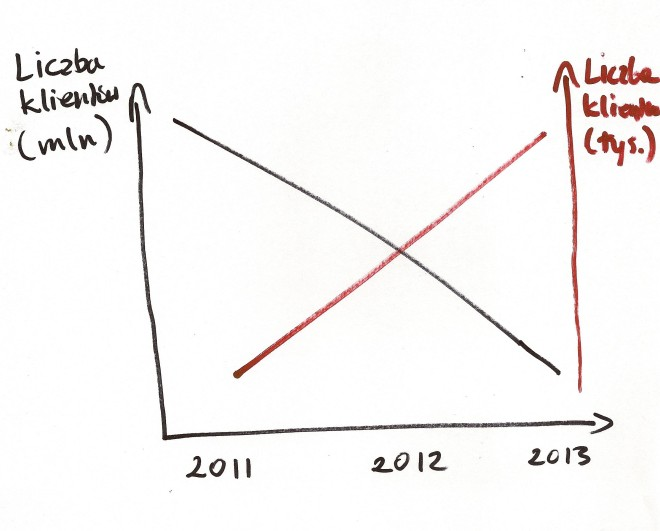 Liczba klientów w telekomunikacji