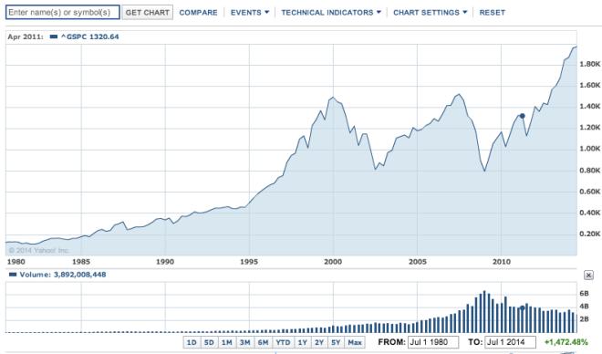 S&P 500 od 1990 roku - nowe cykle