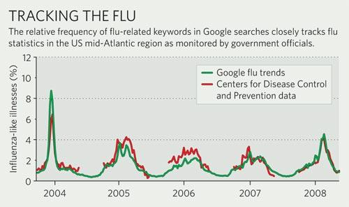 Tracking the flu