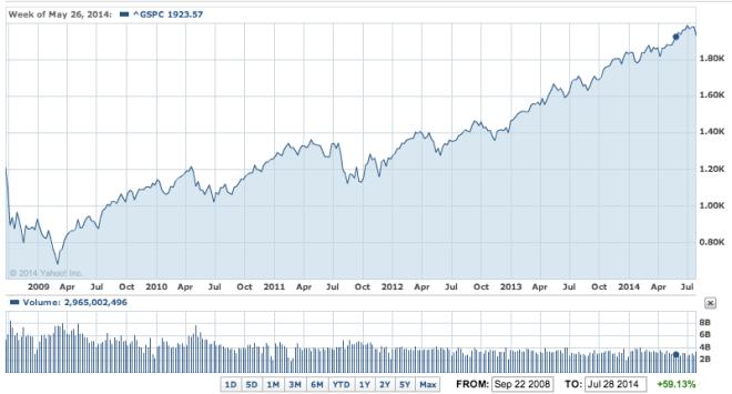 S&P 500 Lipiec 2014 5 lat