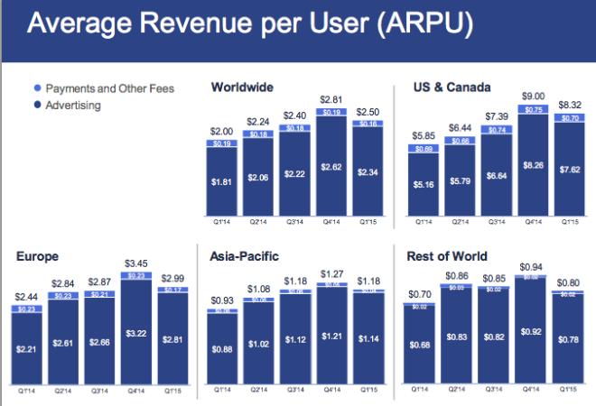FB średnie przychody na użytkownika (ARPU)