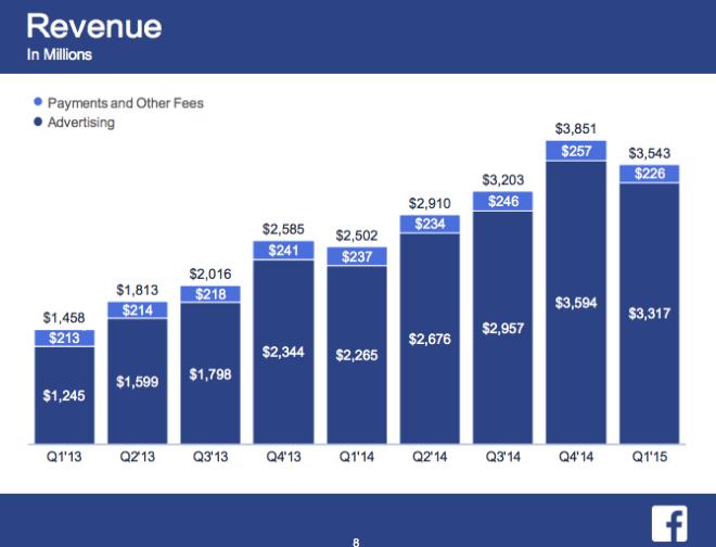 2015 FB przychody kwartalne