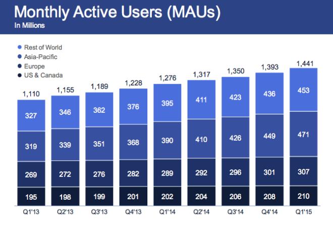 Ilość aktywnych użytkowników (MAU) FB