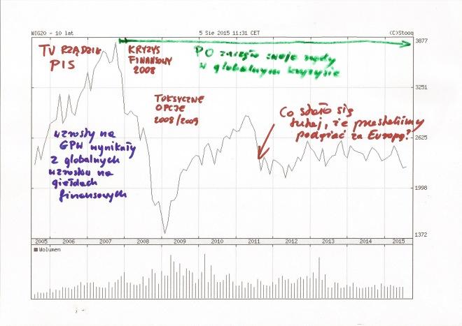 Ostatnie 10 lat na giełdzie i w Polsce