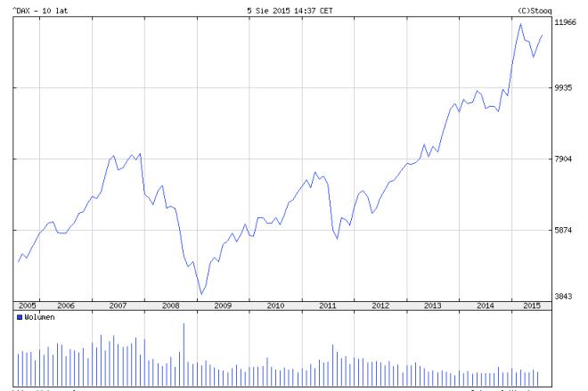 Index DAX 2005-2015