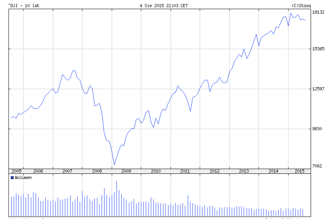 Indeks Dow Jones Industrial (^DJI) w latach 2005-2015