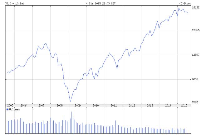 Indeks Dow Jones Industrial (^DJI) w latach 2005-2015