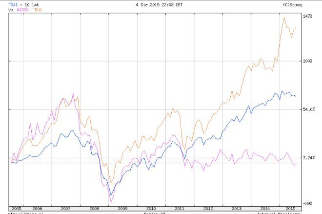 Polska Niemcy USA 2005-2015 indeksy giełdowe