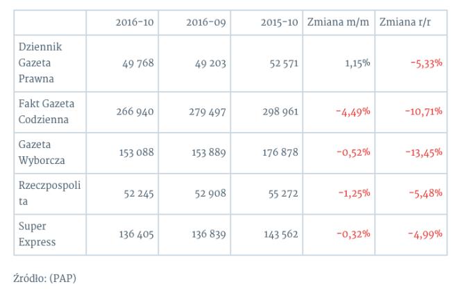 sprzedaz%cc%87-gazet-2016-12-05